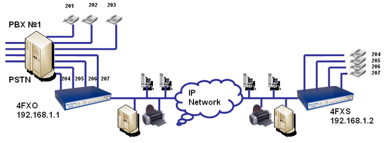 FAQ VoIP Setup of Peer-to-Peer mode for Dynamix Gateway with