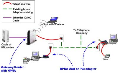 These Examples Can Be Used To Help Design And Plan Your Home Network By  Showing Example Topologies And The Types Of HomePNA Devices That May Be  Used.